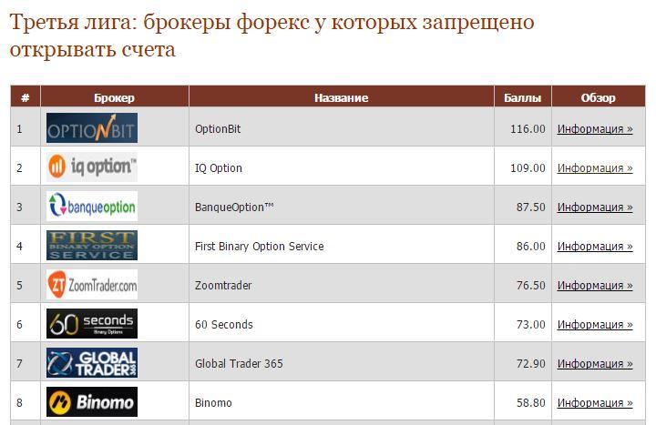 Рейтинг Брокеров Опцион