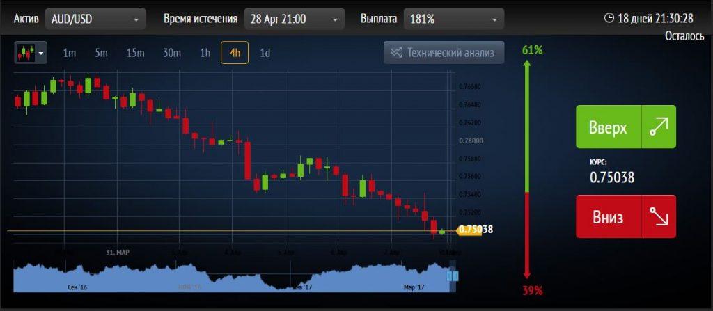 Бинарных Опционов В Рублевый