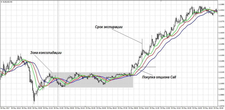 Опционы Европейские И Американские