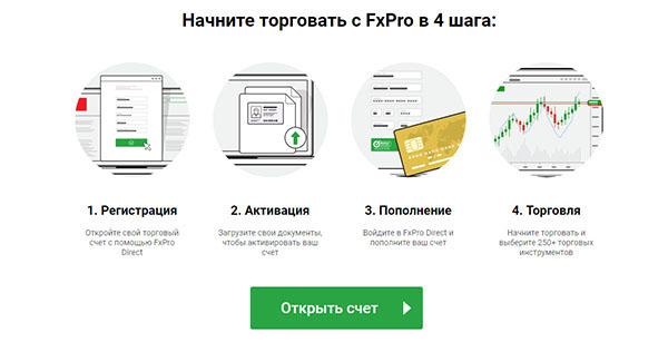 Сайты По Бинарным Опционам