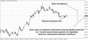 Стратегия Покупки Опциона