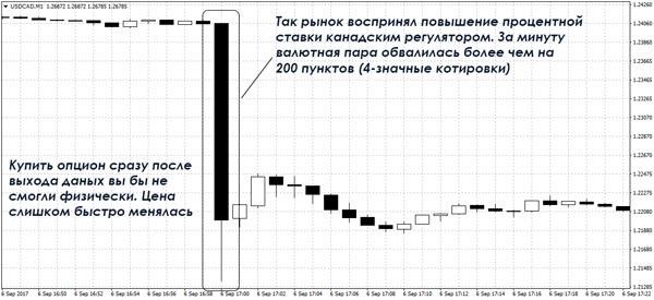Опционы С Минимальным Депозитом 1 Рубль