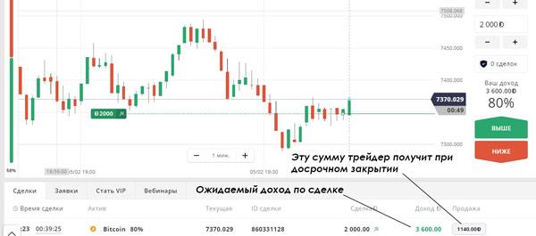 Опцион От 10 Рублей